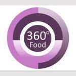 360⁰ Food (Teach Food at KS3) On-Line training room