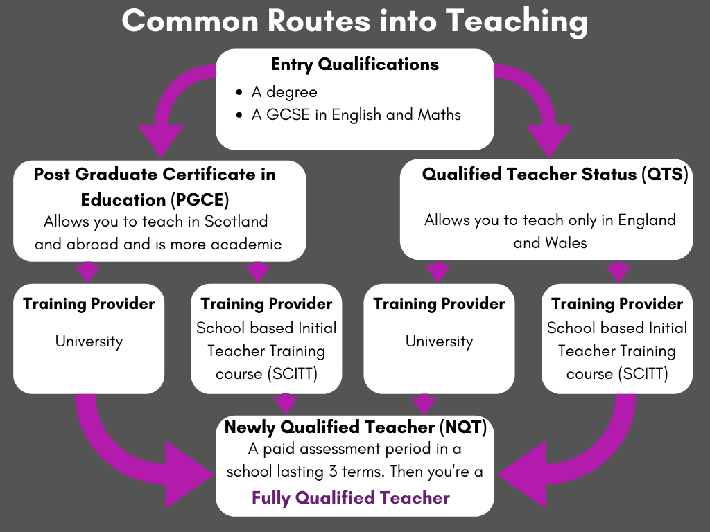 Common Routes into Teaching